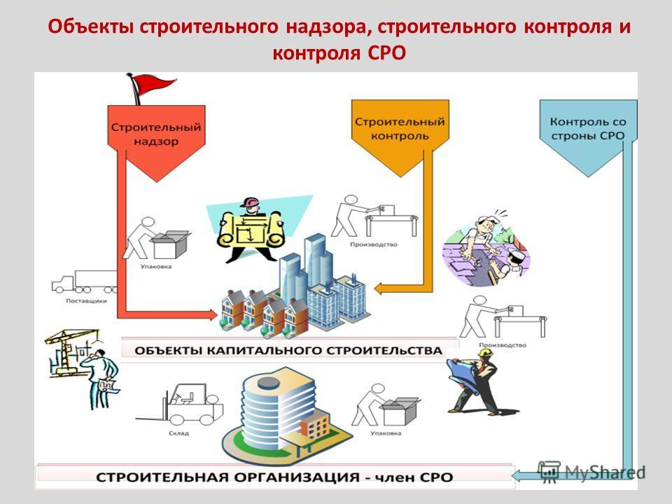 (СЗС) МДК 02.02 Учёт и контроль технологических процессов на объекте капитального строительства (Максимова Н.В.)